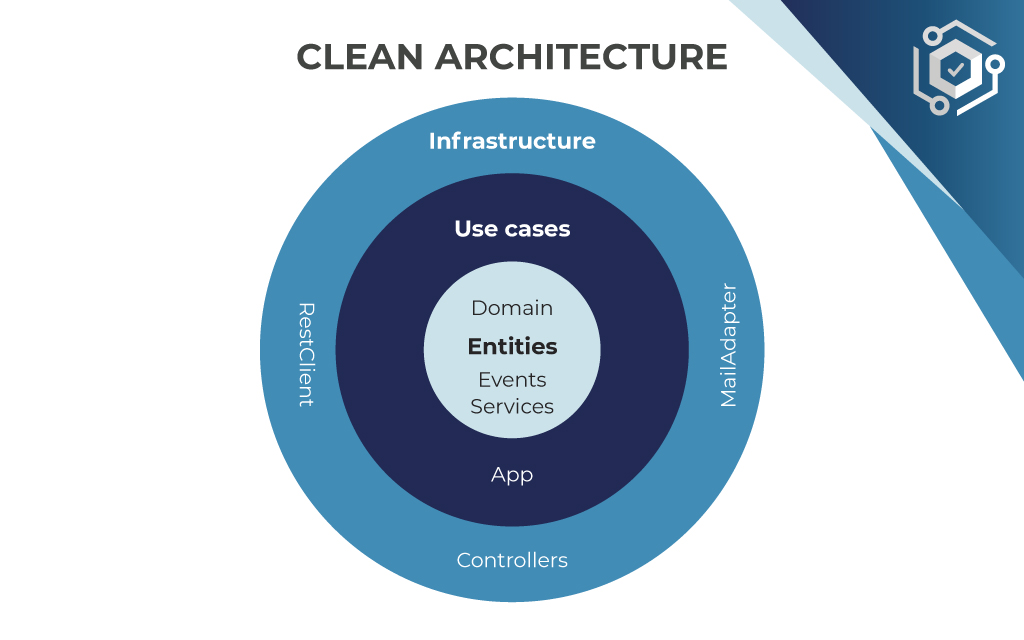 using a clean architecture